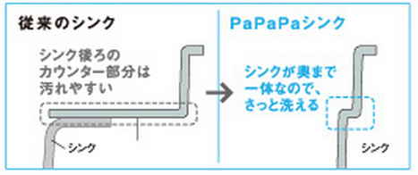 PaPaPaシンク画像