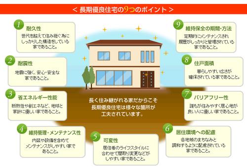 長期 優良 住宅 と は